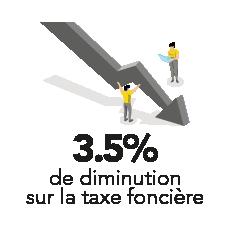 3.5% de diminution sur la taxe foncière